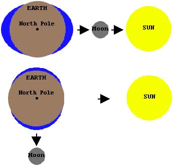 17. Tides are caused by the rotation of the Earth and the attraction of the Moon and Sun.  Spring tides occur when the Sun and Moon pull in unison or in direct opposition.