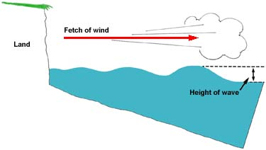 20. Diagram showing how wave height increases with increasing fetch of the wind.  Maximum wave height (in feet) = 1.5 times the square root of the fetch in miles.
